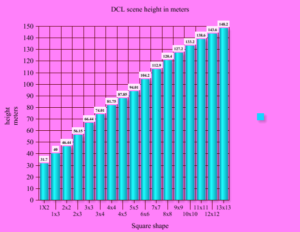 graph-height